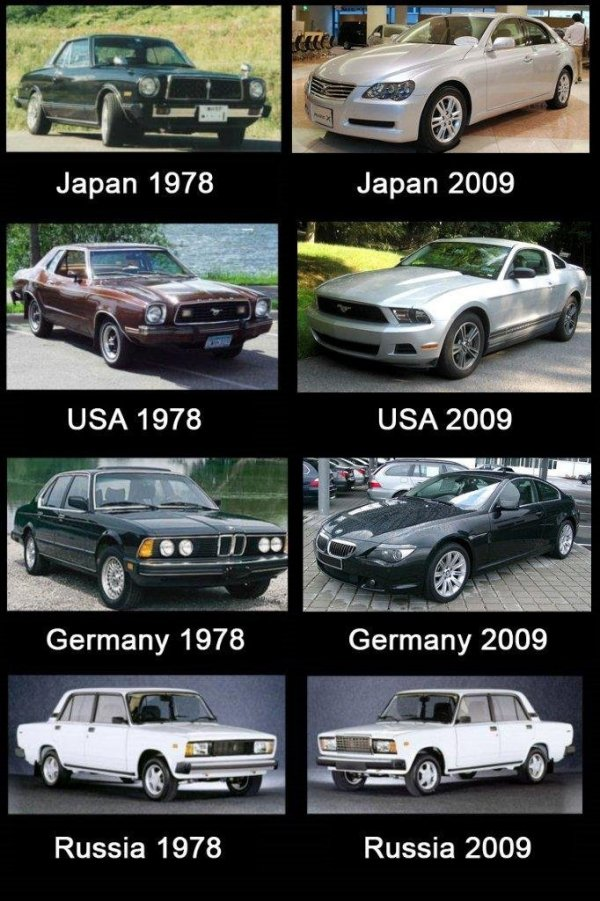 evolution-of-cars-by-country