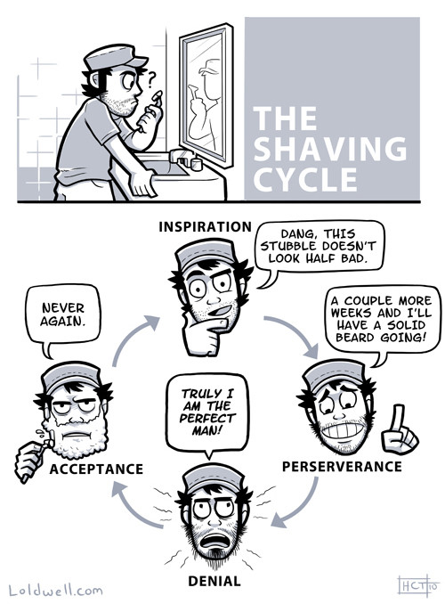 the-shaving-cycle