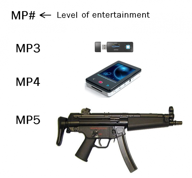what-mp-measures